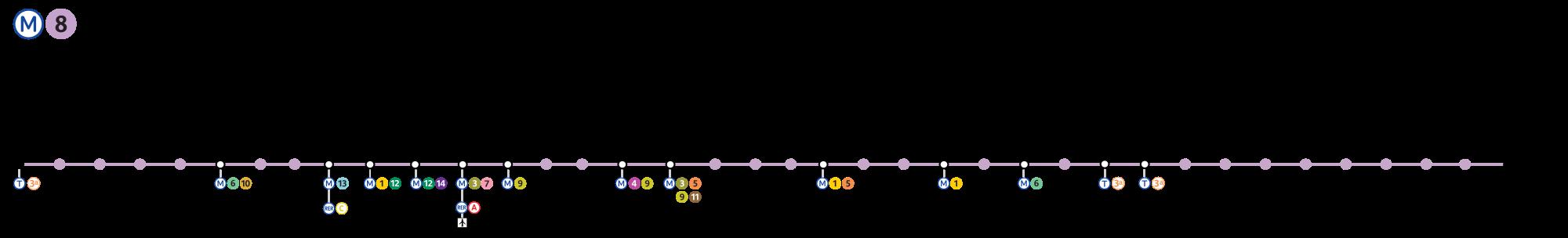 Paris Métro Line 8