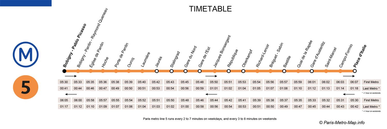 Ligne 5 m tro de paris paris metro - Office du tourisme italien paris horaires ...